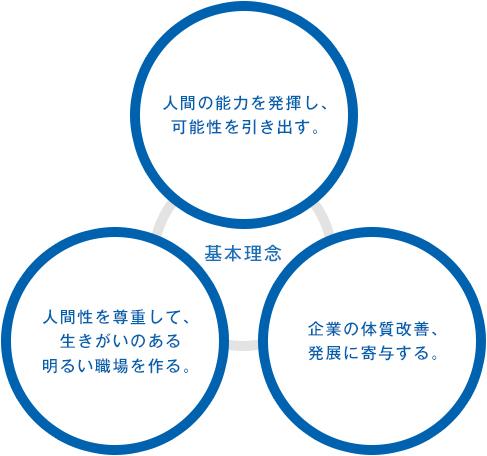 QCサークル活動の基本理念:
